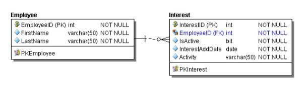 Employee and Interest Data Model